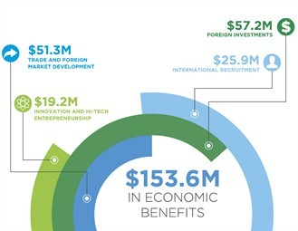 QuebecIntl-2014-EconomicBenefits-web.png