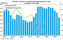 2016-04-08 Monthly change in employment