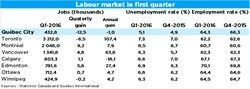 2016-04-08 Labour market in first quarter