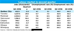2016-07-11_Labour-market-second-quarter.png